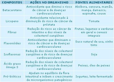 tabela-de-nutricao