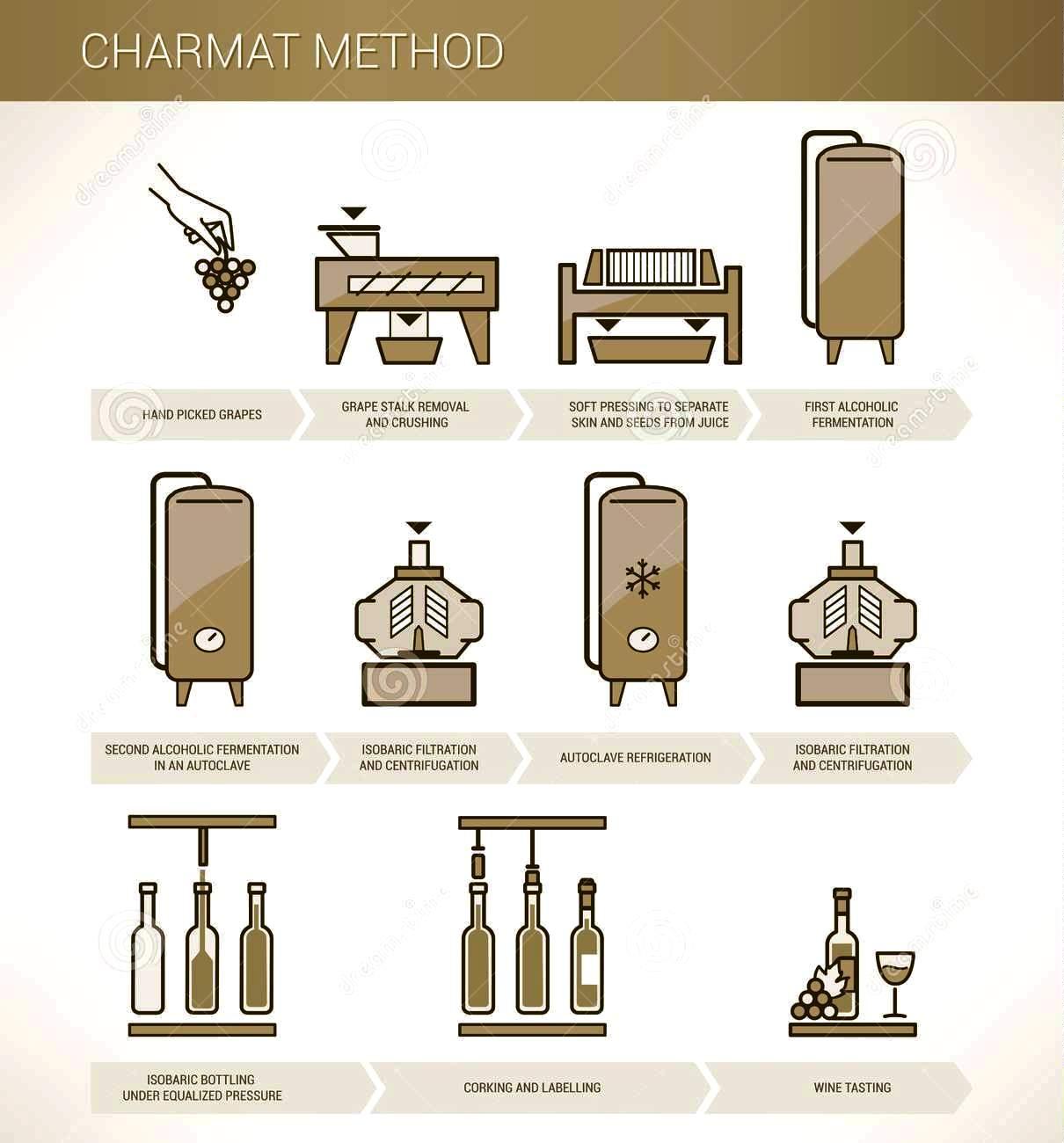 Diagrama de vinificação espumantes pelo método charmat