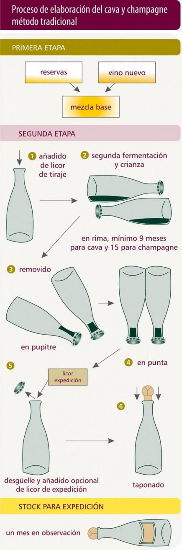 Poster sobre elaboração de Espumantes II